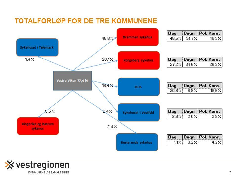 Totalforløp for de tre kommunene
