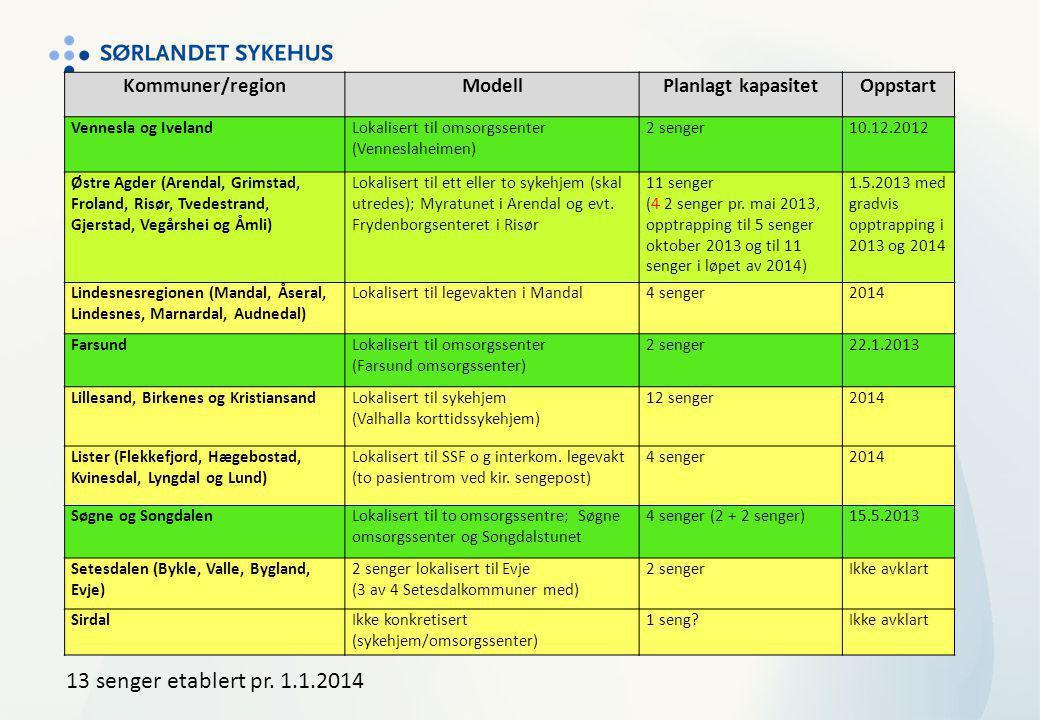 13 senger etablert pr. 1.1.2014 Kommuner/region Modell