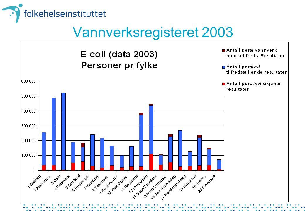 Vannverksregisteret 2003