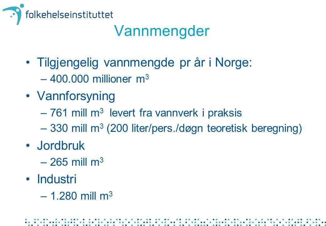 Vannmengder Tilgjengelig vannmengde pr år i Norge: Vannforsyning