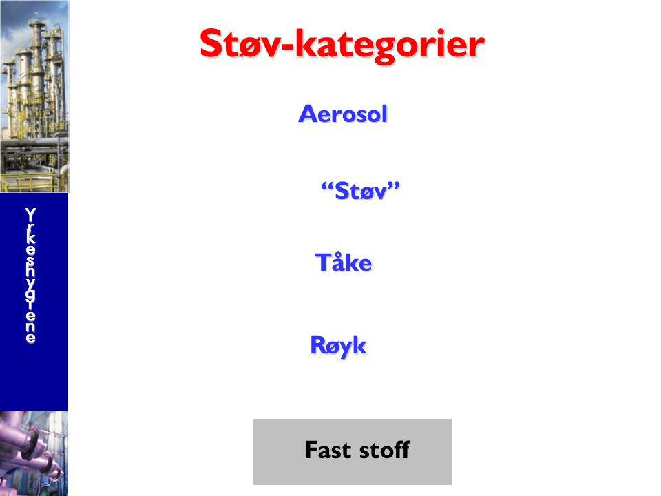 Støv-kategorier Aerosol Støv Tåke Røyk Fast stoff