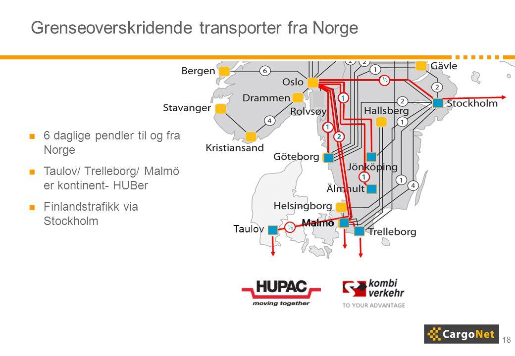 Grenseoverskridende transporter fra Norge