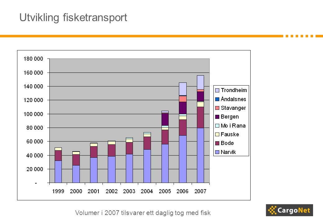 Utvikling fisketransport