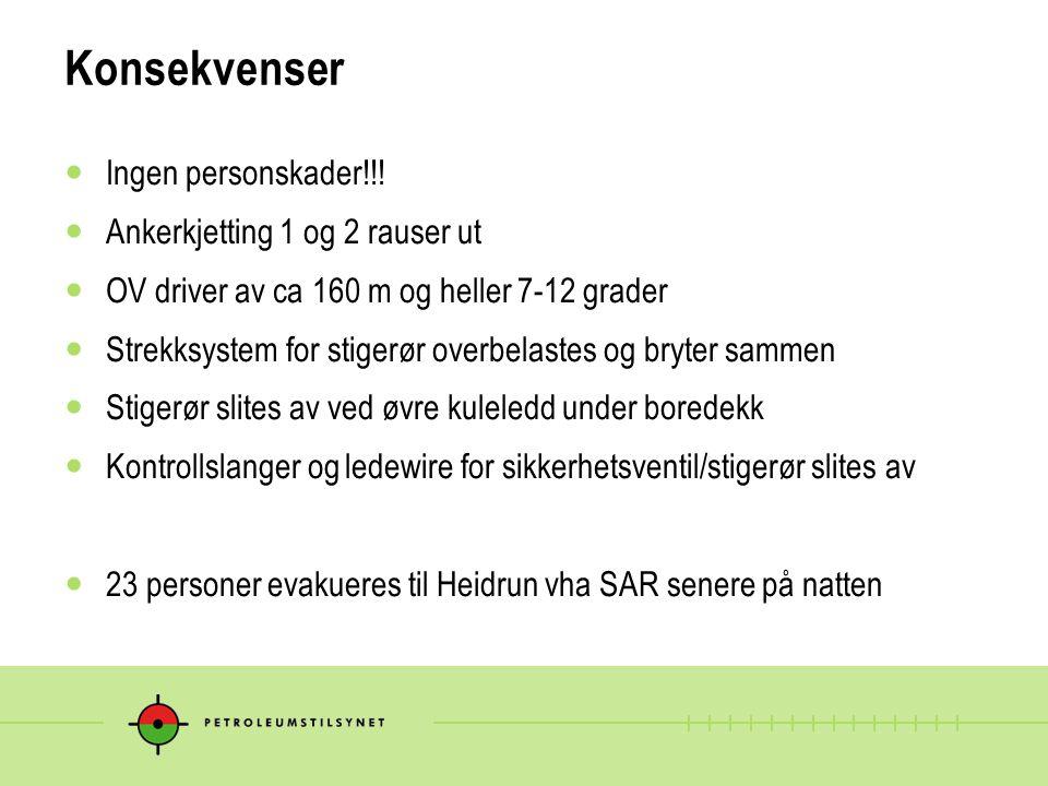 Konsekvenser Ingen personskader!!! Ankerkjetting 1 og 2 rauser ut