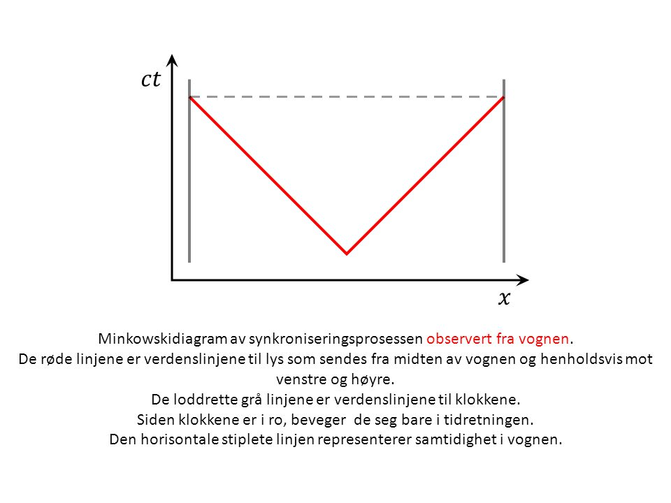 Minkowskidiagram av synkroniseringsprosessen observert fra vognen.