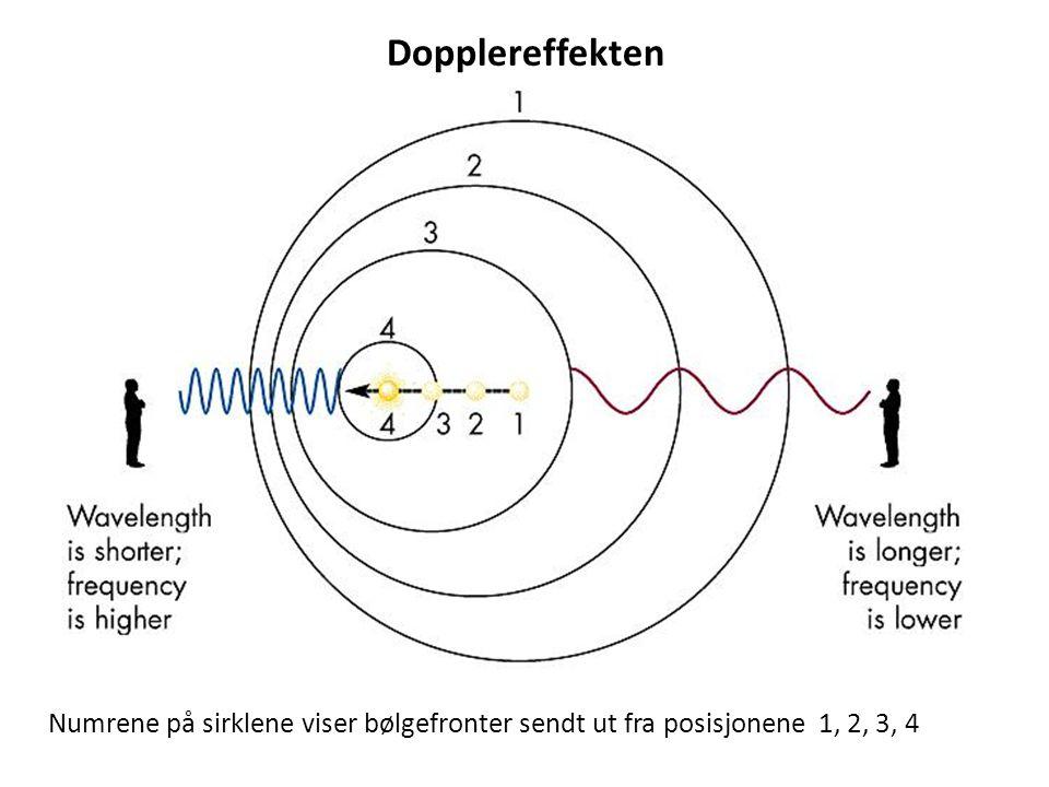 Dopplereffekten Numrene på sirklene viser bølgefronter sendt ut fra posisjonene 1, 2, 3, 4