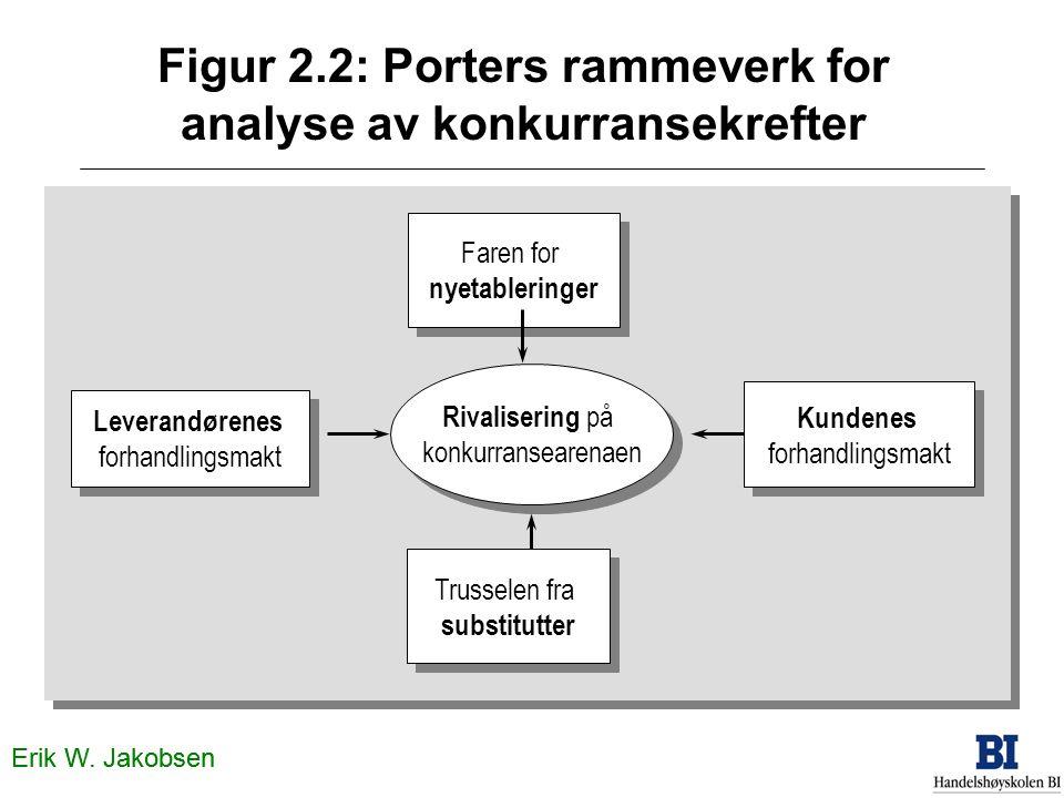 Figur 2.2: Porters rammeverk for analyse av konkurransekrefter