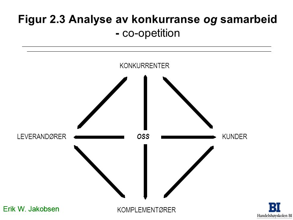 Figur 2.3 Analyse av konkurranse og samarbeid - co-opetition