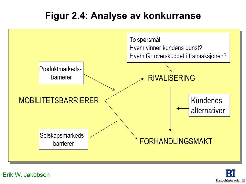 Figur 2.4: Analyse av konkurranse