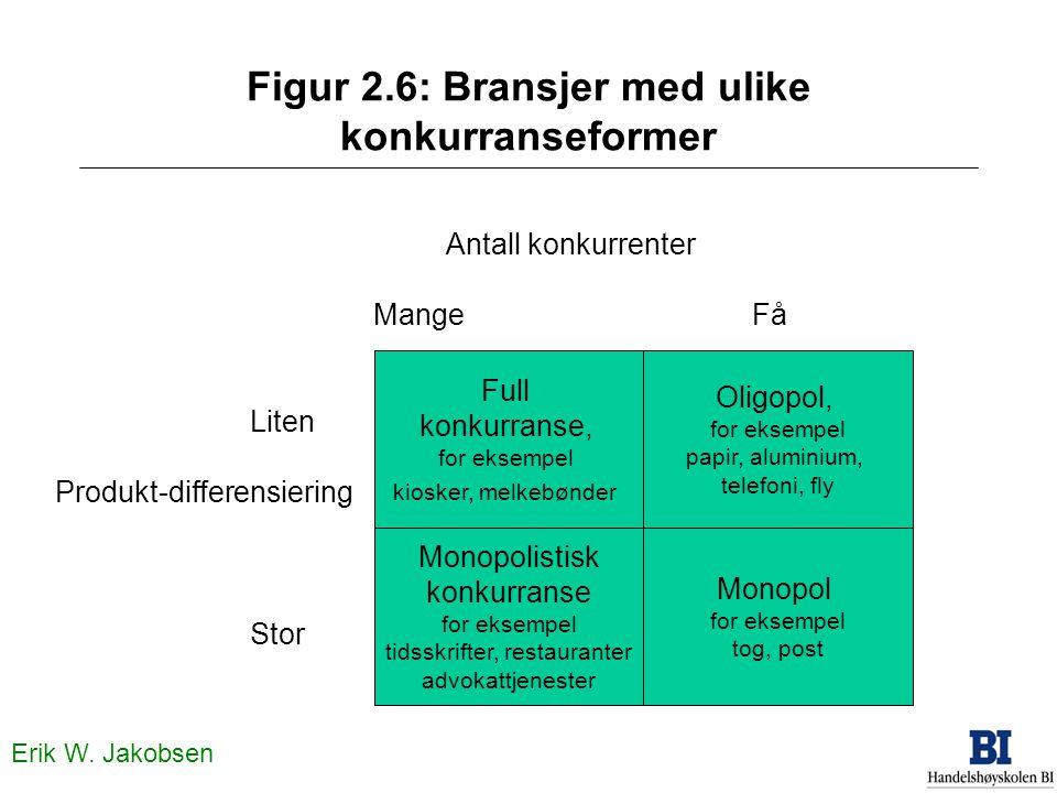 Figur 2.6: Bransjer med ulike konkurranseformer