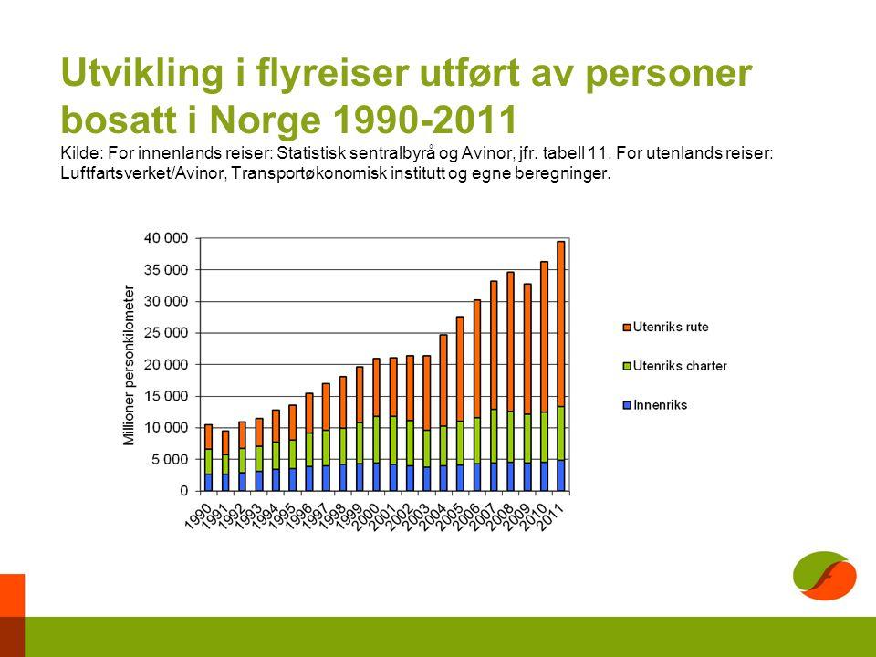 Utvikling i flyreiser utført av personer bosatt i Norge 1990-2011 Kilde: For innenlands reiser: Statistisk sentralbyrå og Avinor, jfr.
