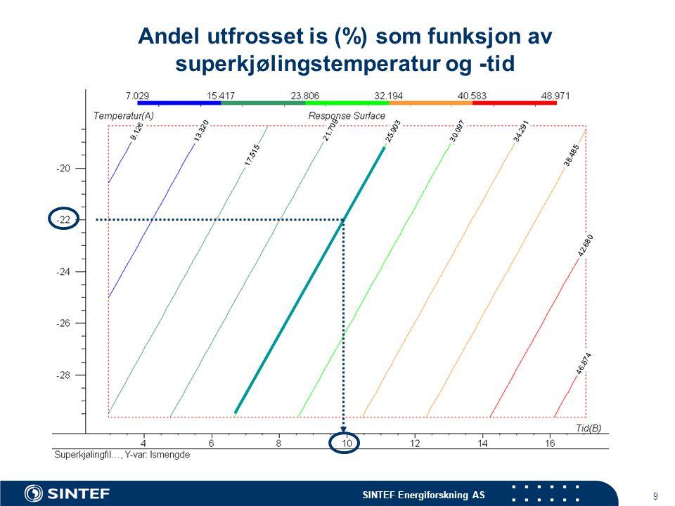 Andel utfrosset is (%) som funksjon av superkjølingstemperatur og -tid