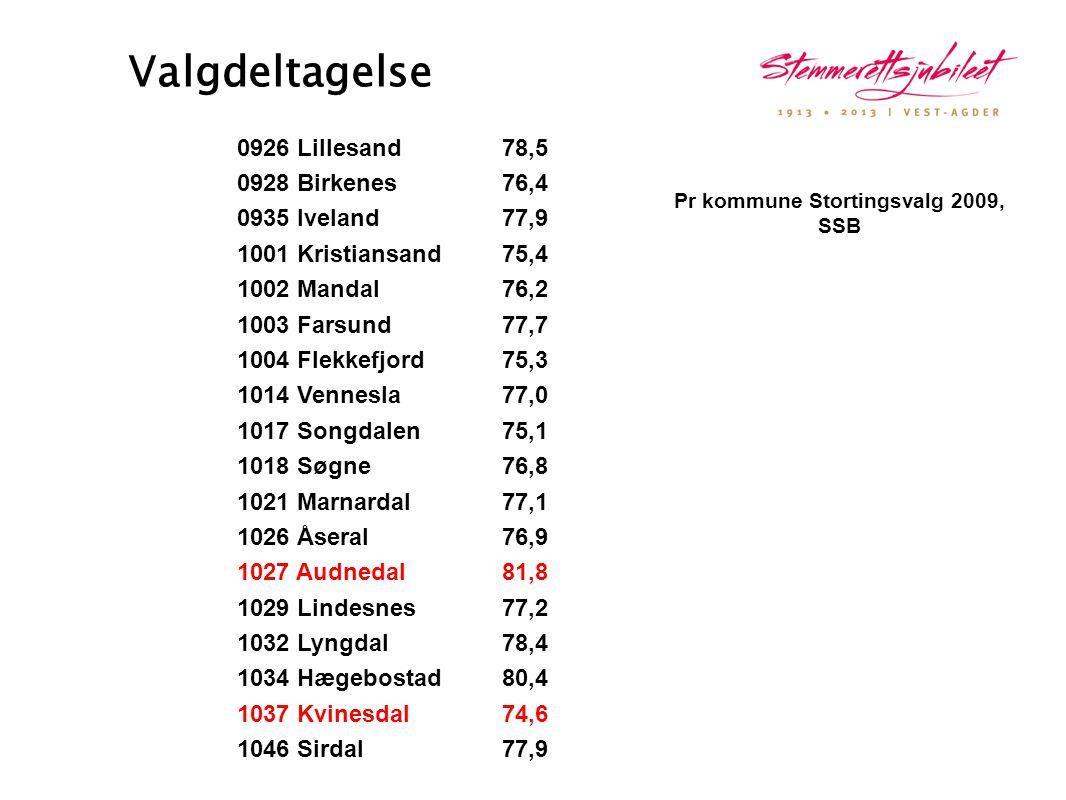 Pr kommune Stortingsvalg 2009, SSB