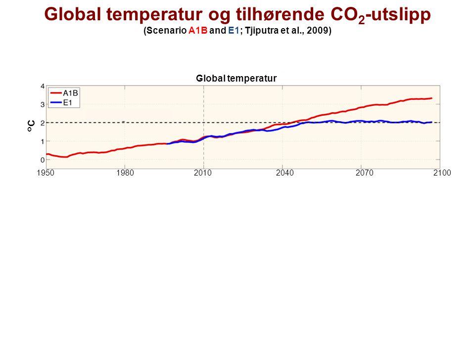 Global temperatur og tilhørende CO2-utslipp