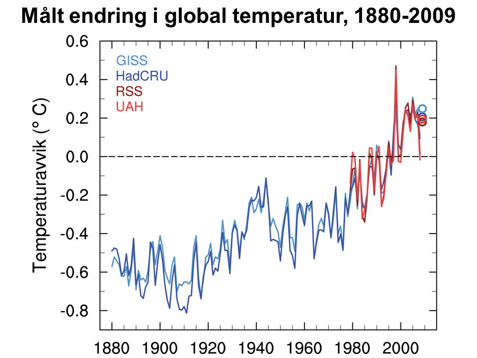 Målt endring i global temperatur, 1880-2009