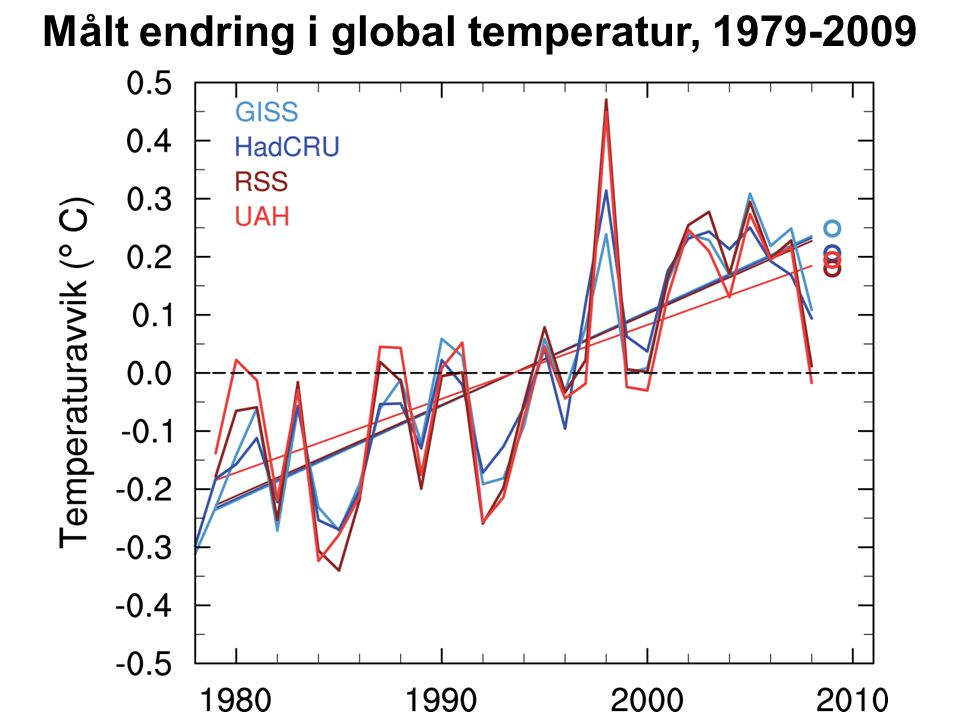 Målt endring i global temperatur, 1979-2009
