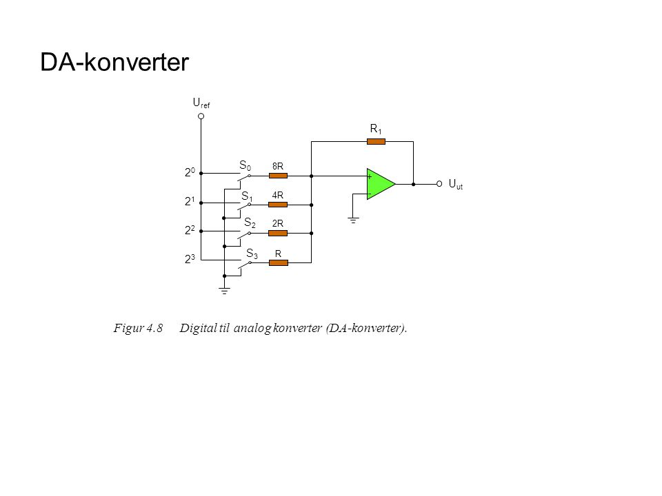 DA-konverter Figur 4.8 Digital til analog konverter (DA-konverter).