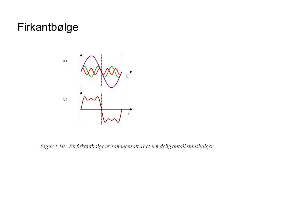 Firkantbølge a) b) t Figur 4.10 En firkantbølge er sammensatt av et uendelig antall sinusbølger.