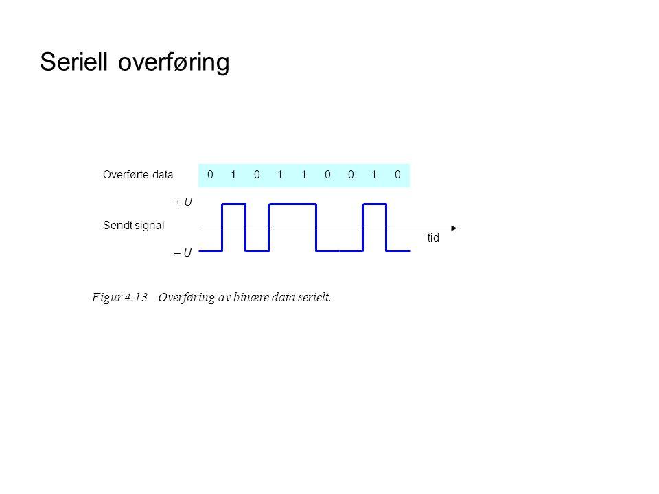 Seriell overføring Figur 4.13 Overføring av binære data serielt. 1