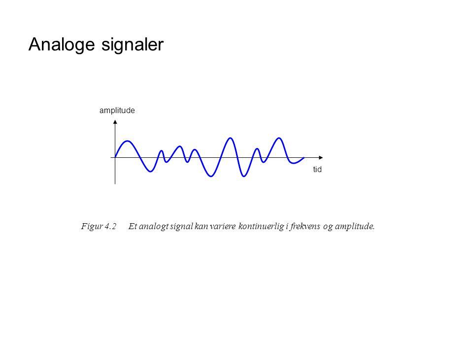 Analoge signaler tid. amplitude.