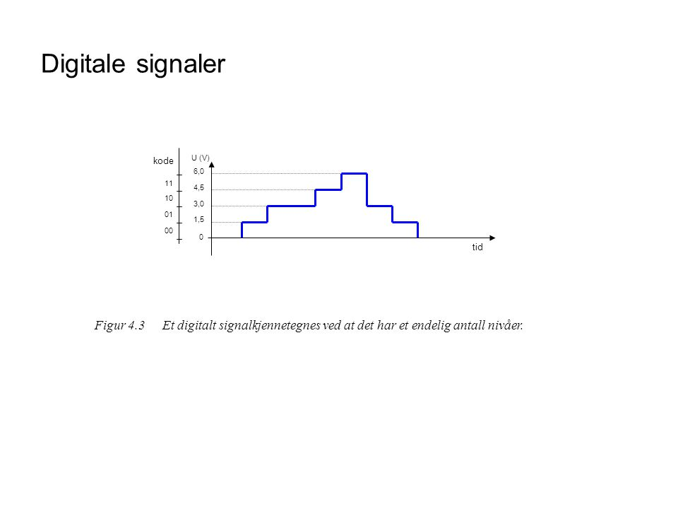 Digitale signaler tid. U (V) 1,5. 3,0. 4,5. 6,0. 01. 10. 11. 00. kode.