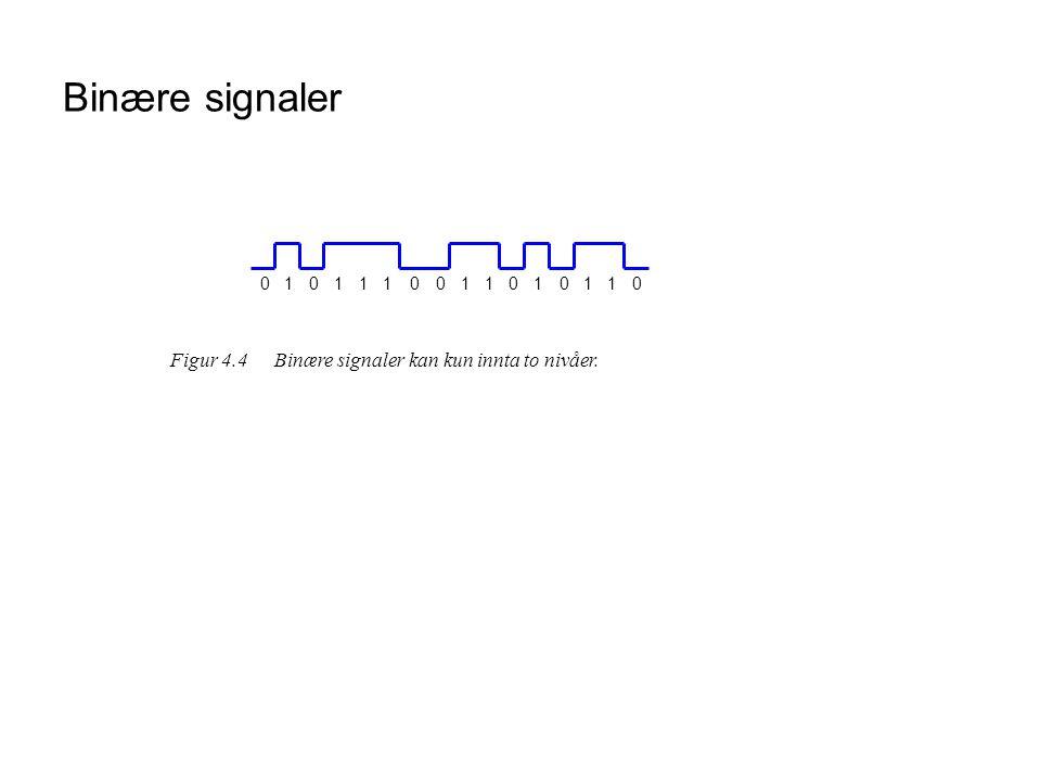 Binære signaler 1 Figur 4.4 Binære signaler kan kun innta to nivåer.