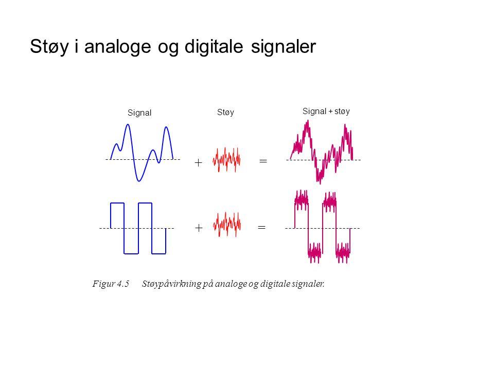Støy i analoge og digitale signaler
