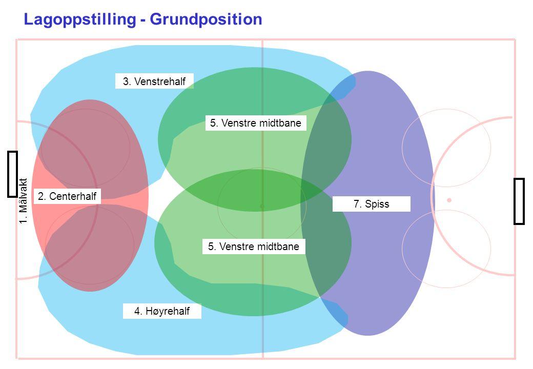 Lagoppstilling - Grundposition