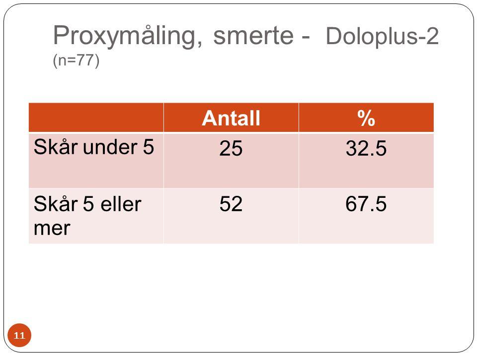 Proxymåling, smerte - Doloplus-2 (n=77)