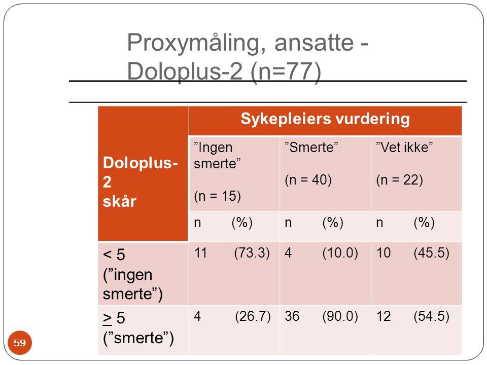 Proxymåling, ansatte - Doloplus-2 (n=77)