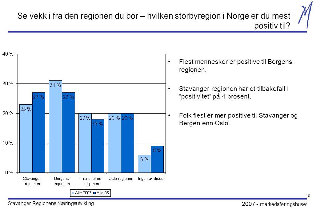 Se vekk i fra den regionen du bor – hvilken storbyregion i Norge er du mest positiv til