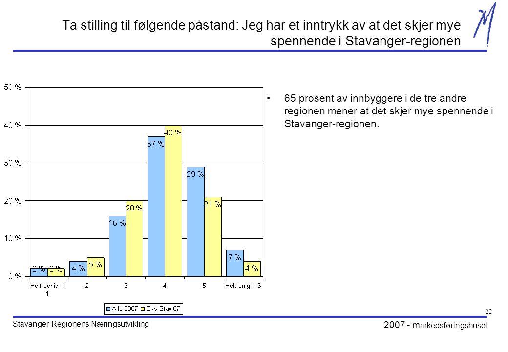Ta stilling til følgende påstand: Jeg har et inntrykk av at det skjer mye spennende i Stavanger-regionen