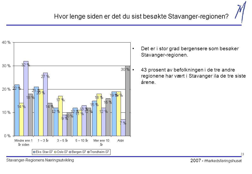 Hvor lenge siden er det du sist besøkte Stavanger-regionen