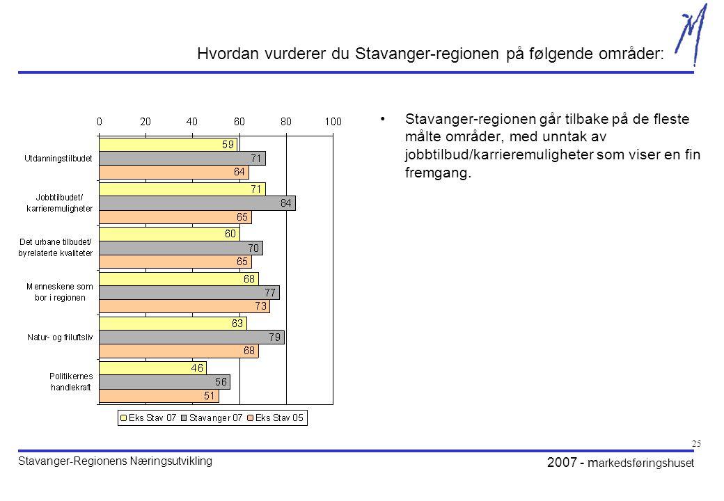 Hvordan vurderer du Stavanger-regionen på følgende områder: