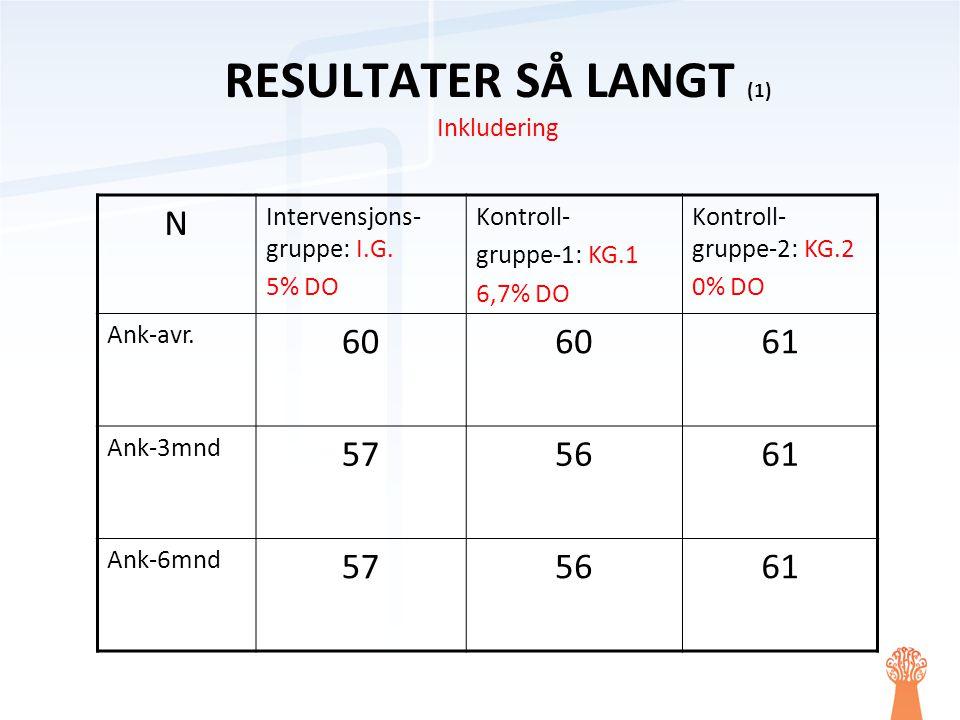 RESULTATER SÅ LANGT (1) Inkludering