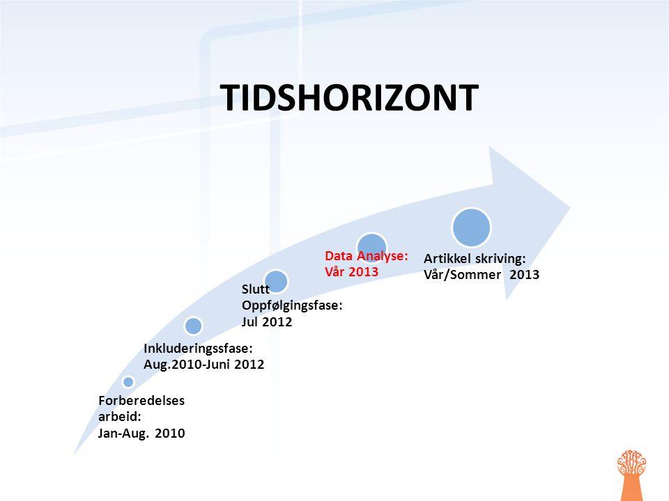 TIDSHORIZONT Data Analyse: Vår 2013 Artikkel skriving: Vår/Sommer 2013