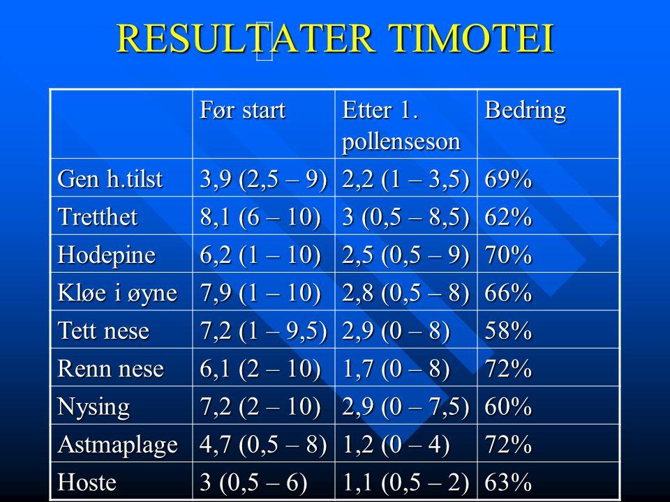 RESULTATER TIMOTEI Før start Etter 1. pollenseson Bedring Gen h.tilst