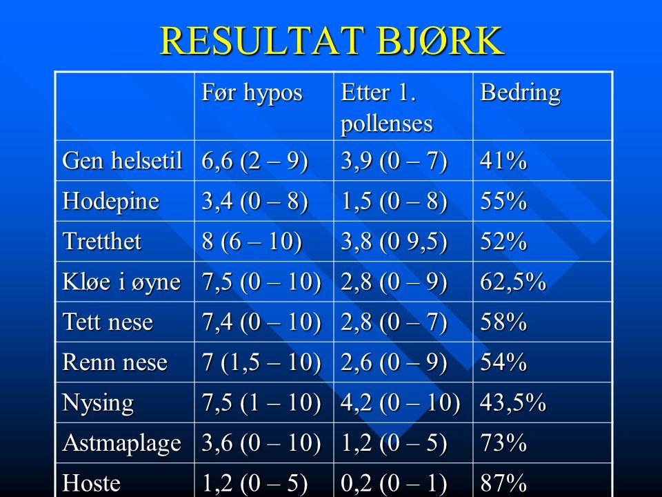 RESULTAT BJØRK Før hypos Etter 1. pollenses Bedring Gen helsetil