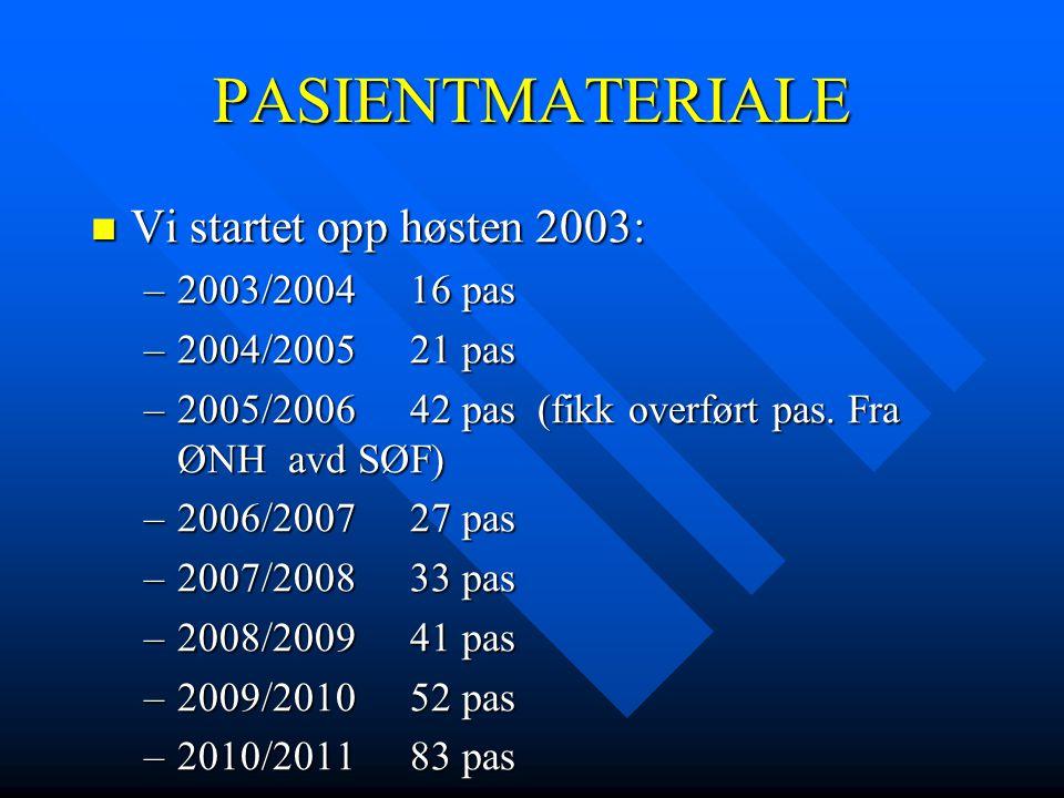 PASIENTMATERIALE Vi startet opp høsten 2003: 2003/2004 16 pas