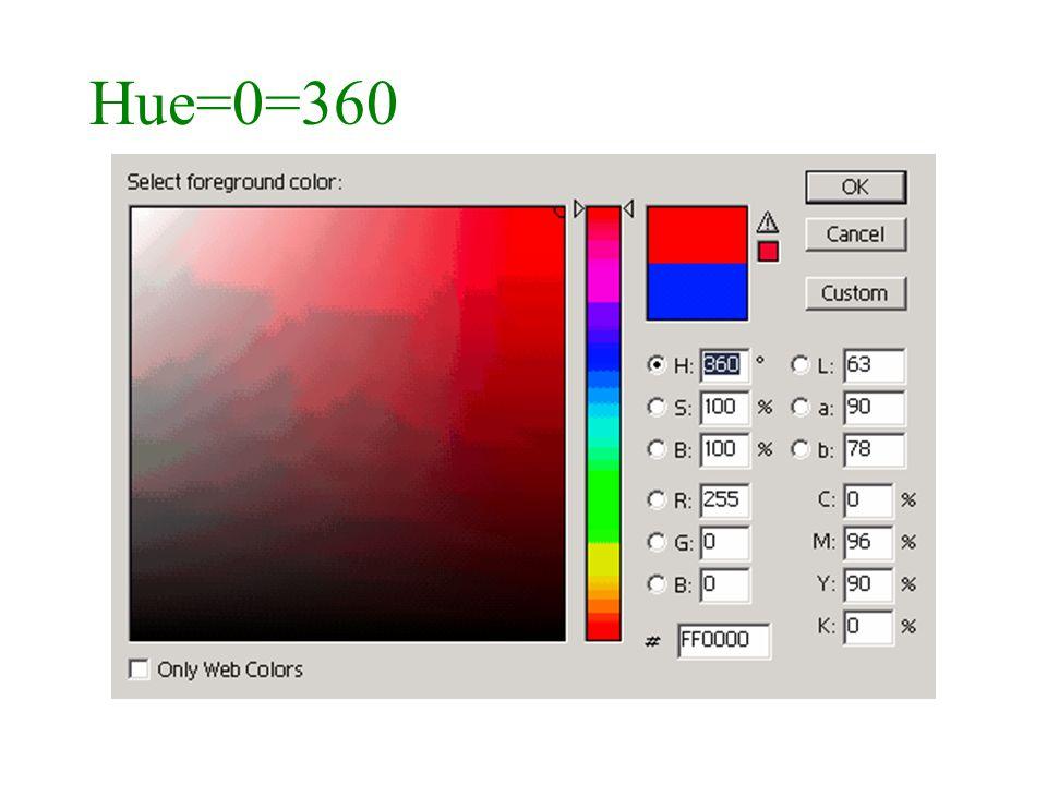 Hue=0=360