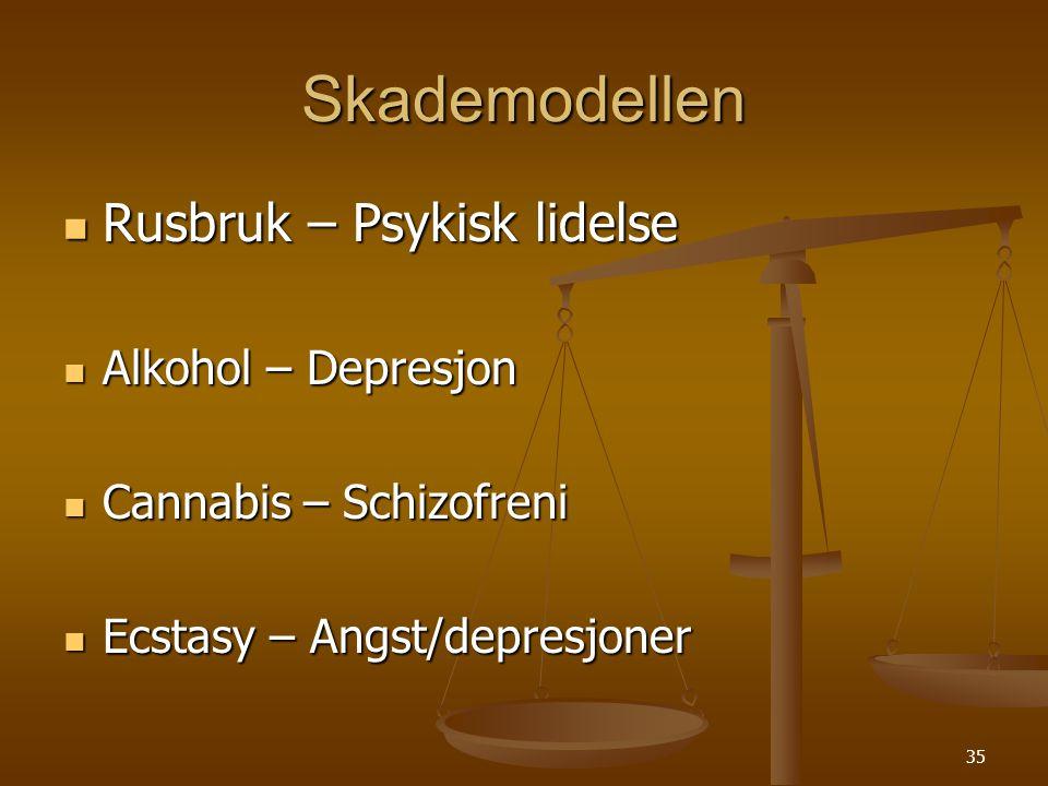 Skademodellen Rusbruk – Psykisk lidelse Alkohol – Depresjon