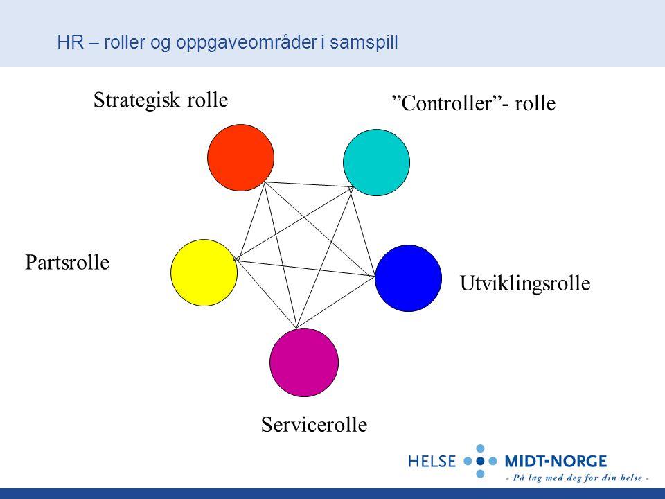 HR – roller og oppgaveområder i samspill
