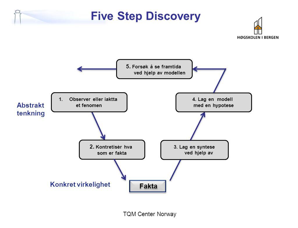 Five Step Discovery Fakta Abstrakt tenkning Konkret virkelighet