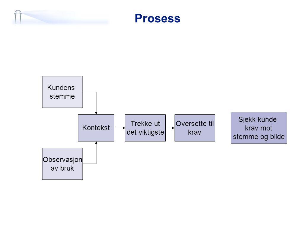 Prosess Kundens stemme Sjekk kunde krav mot stemme og bilde Kontekst