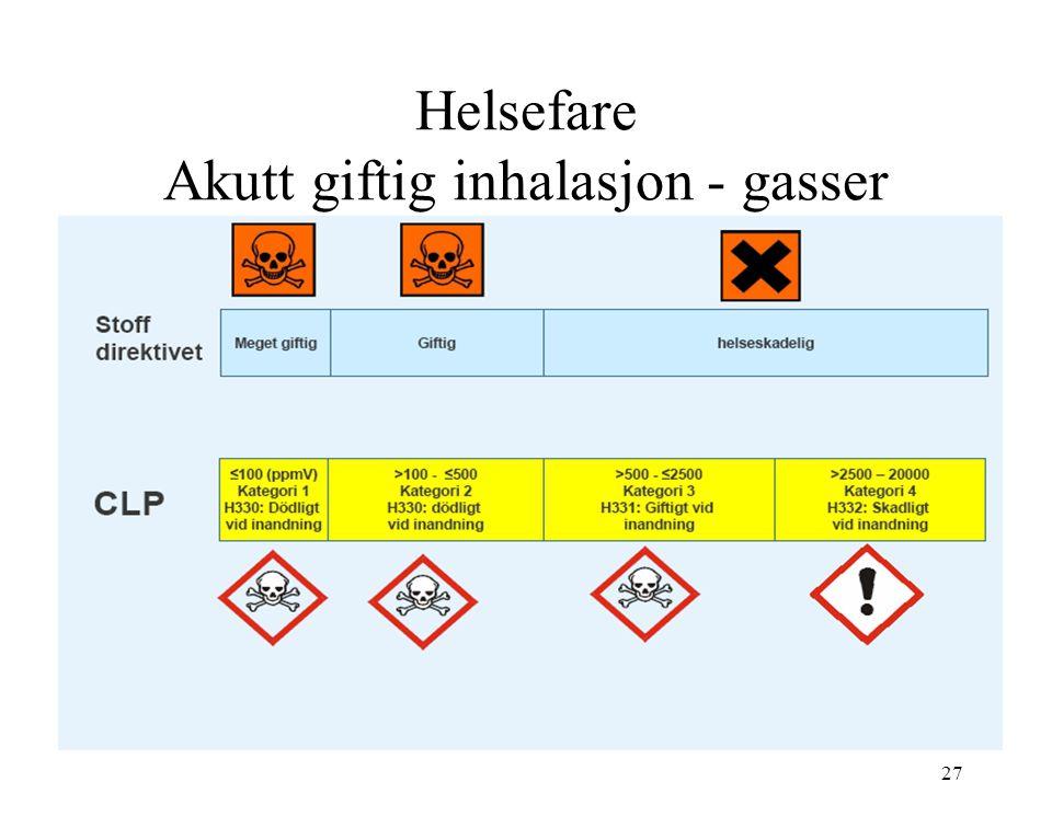 Helsefare Akutt giftig inhalasjon - gasser