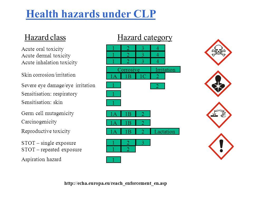Health hazards under CLP