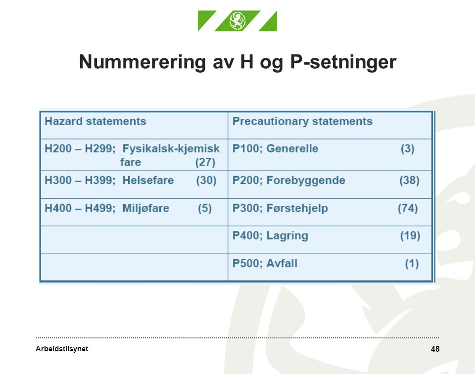Nummerering av H og P-setninger