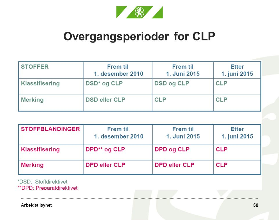Overgangsperioder for CLP