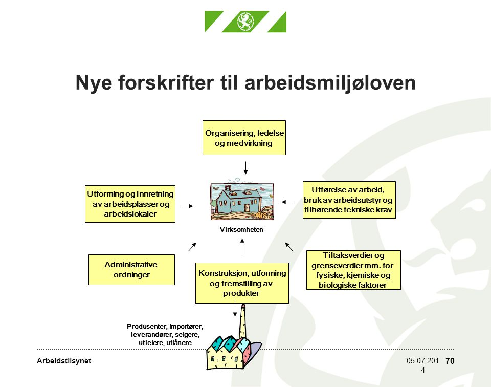 Nye forskrifter til arbeidsmiljøloven
