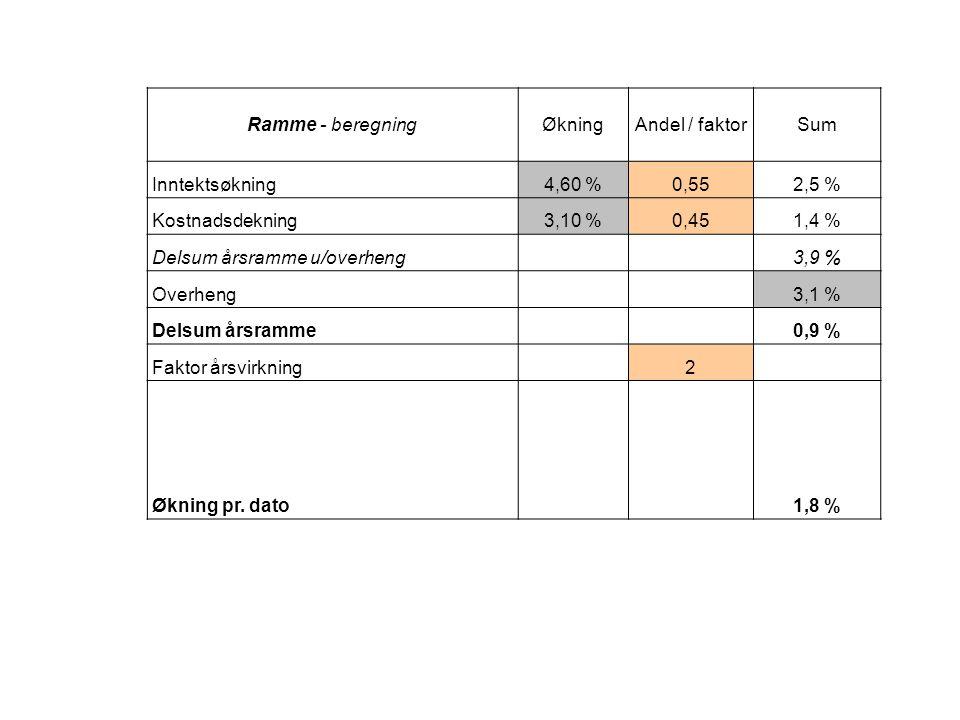 Delsum årsramme u/overheng 3,9 % Overheng 3,1 % Delsum årsramme 0,9 %